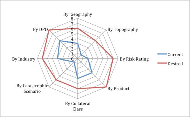 GIS ROI Graph